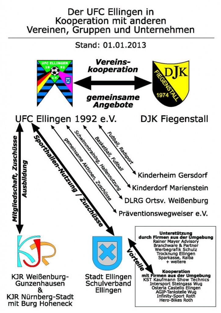 kooperationsmodell